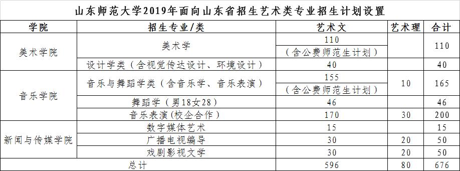 山东师范大学2019年艺术类专业面向山东省招生简章
